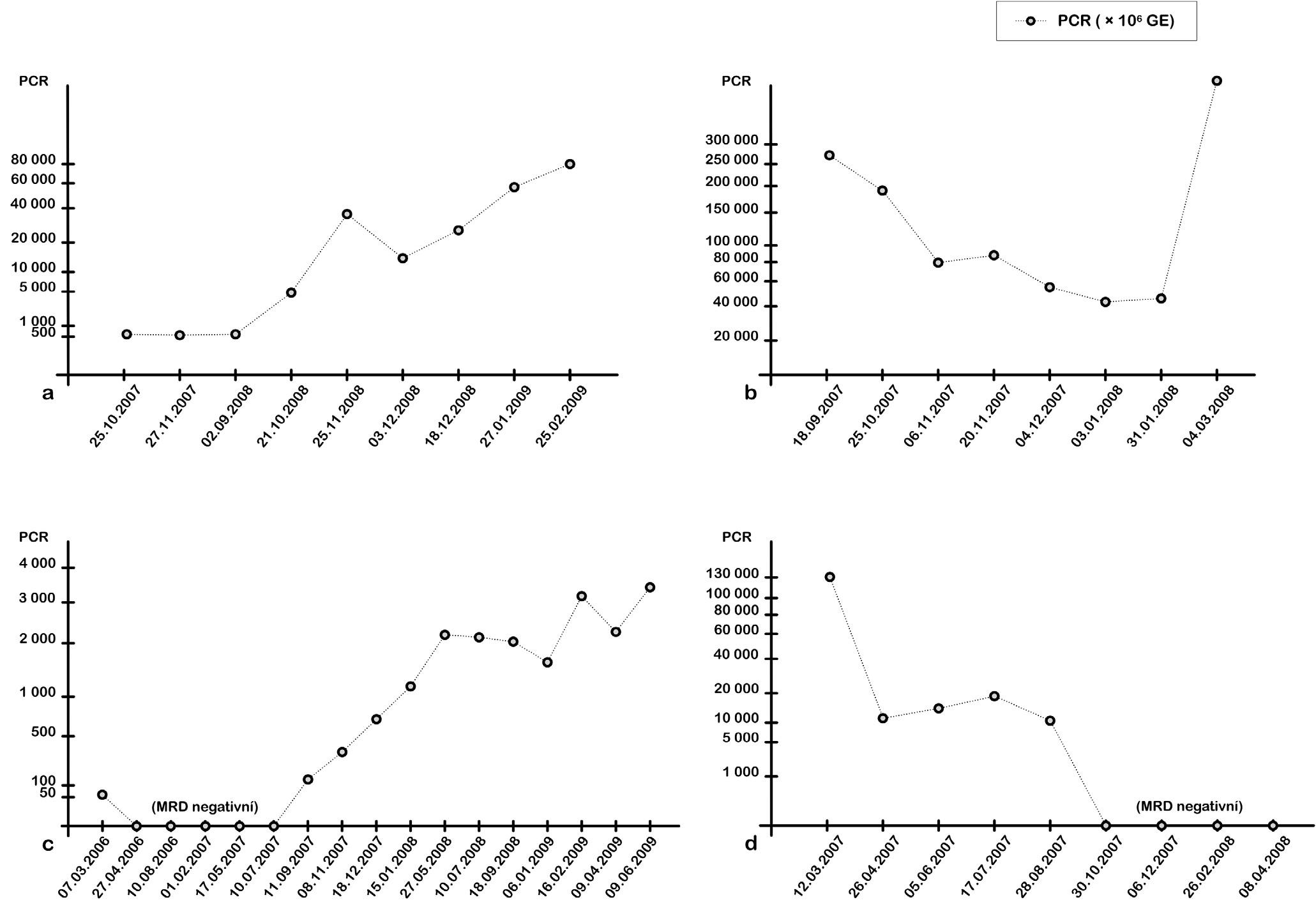 Kinetika detekce MRD pomocí RQ-PCR. a) Pacientka s dg. CLL 3/2005. Po polychemoterapii a biologické léčbě (rituximab, alemtuzumab) dosaženo v 2/2006 parciální remise. Pro alergickou reakci léčba přerušena. V 8/2007 provedena nepříbuzenská alogenní transplantace PBSCT. U pacientky po transplantaci zůstávala na molekulární úrovni detekovatelná hladina MRD, 10/2008 došlo k nárůstu MRD, který je následován 11/2008 i hematologickým relapsem  onemocnění. Následně podání rituximabu ve 4 dávkách. Po krátkodobém poklesu MRD následuje výrazná progrese choroby, Richterův syndrom. b) Pacient s dg. CLL 3/2000. Po polychemoterapii, kortikoterapii a biologické léčbě (rituximab, alemtuzumab) indikována příbuzenská alogenní transplantace PBSCT (8/2007). Engraftment štěpu byl uspokojivý a rychlý, ale nebylo dosaženo remise onemocnění. Přetrvával smíšený chimérismus, RQ-PCR pozitivita a pozitivní MRD dle FCM. Nárůst buněk nádorového klonu CLL byl prokázán metodou RQ-PCR i FCM. Pacient zemřel v 3/2008, podle FCM na akutní prekurzorovou B-ALL. c) Pacient s dg. CLL 12/2000.V 11/2005 proběhla nepříbuzenská alogenní transplantace PBSCT. Dosaženo kompletní remise, která dlouhodobě přetrvává. Pacient bez známek GVHD. 11/2007 pomocí RQ-PCR detekován opětovný nárůst počtu buněk nádorového klonu CLL. 6/2009 hematologický relaps onemocnění. d) Pacient s dg. CLL 4/1999. Po terapii B-CLL u pacienta došlo k rozvoji sekundární AML (10/2006), vývoj ze sek. MDS dg. 7/2006. V 2/2007 proběhla nepříbuzenská alogenní transplantace PBSCT. Molekulární monitoring specifického nádorového klonu umožnil detekci buněk CLL po transplantaci, postupně dosaženo remise CLL na molekulární úrovni. Hodnoty jsou vyjádřeny jako počet buněk nádorového klonu CLL z jednoho milionu leukocytů. Pro přehlednost byla vybrána k prezentaci jen část sledovaných hodnot, které kopírují celkový trend průběhu MRD.