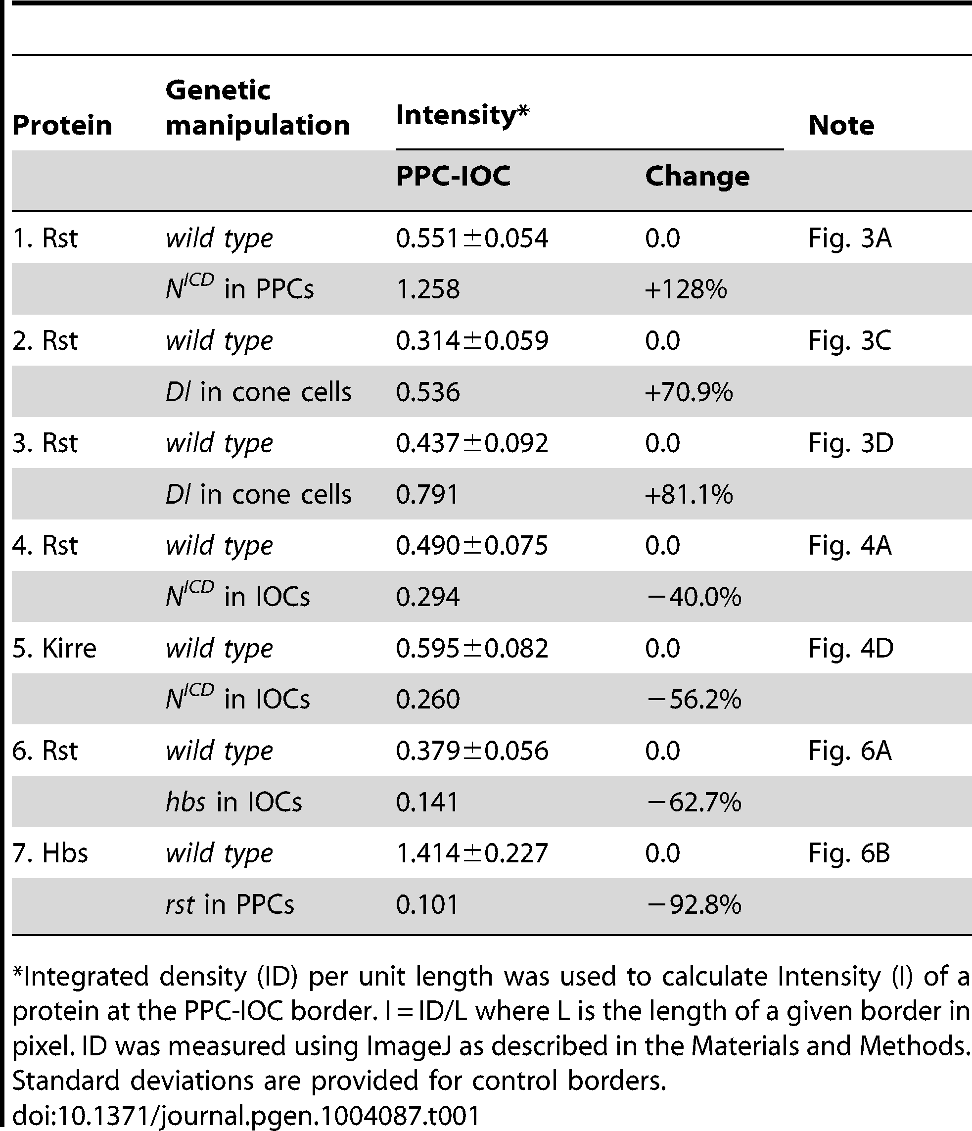 Quantification of changes in the level of Rst or Hbs upon genetic manipulations.