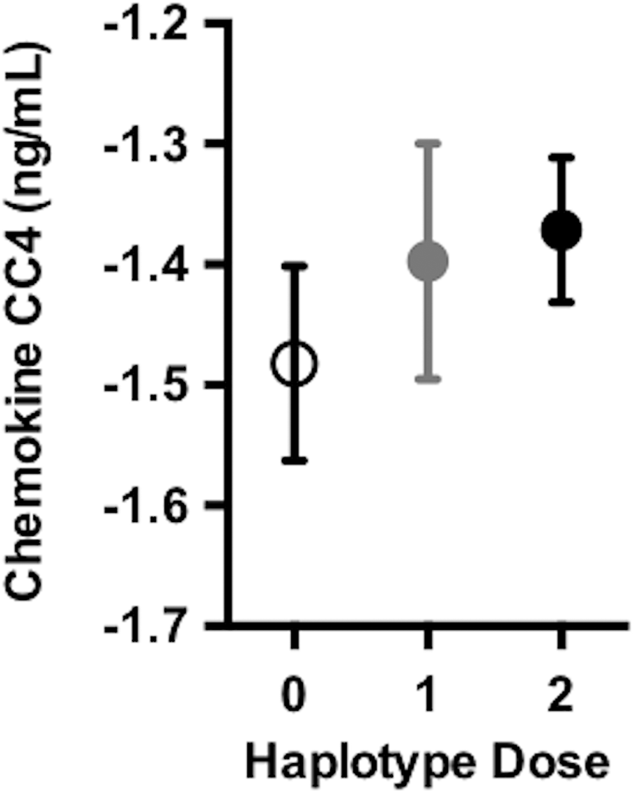 <i>DR15</i> dosage was associated with higher baseline levels of chemokine CC4.