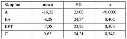 Rozdíly gama úhlu v klidu