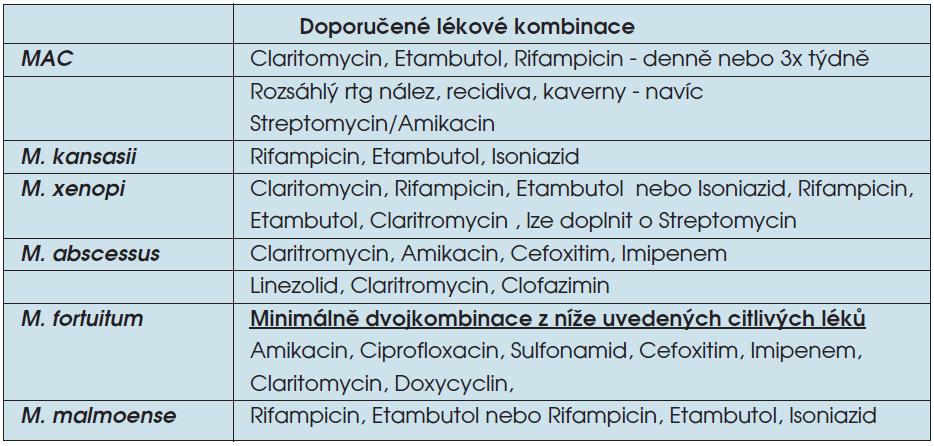 Doporučené kombinace léků pro léčbu onemocnění způsobených NTM dle ATS