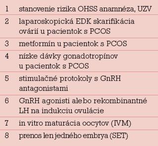 Primárna prevencia OHSS.