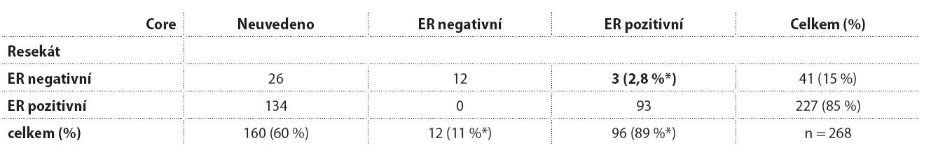 Estrogenový receptor stanovený v core biopsii a v následném resekátu.