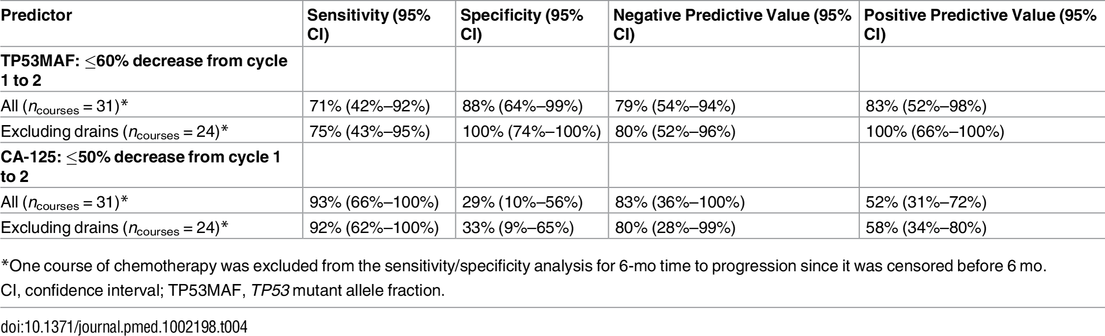 Sensitivity and specificity of a decrease in <i>TP53</i> mutant allele fraction and CA-125 for predicting 6-mo time to progression following one cycle of chemotherapy.