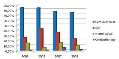 Graph 3. Occurrence of the associated diseases