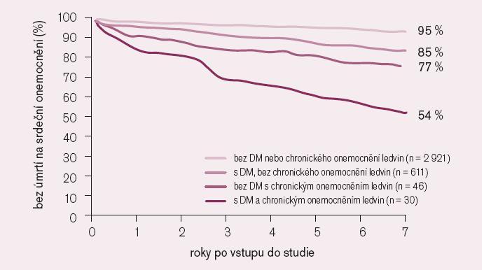 Bez úmrtí na kardiovaskulární onemocnění po angioplastice nebo bypassu u studie BARI (Bypass Angioplasty Revascularization Investigation) [17].