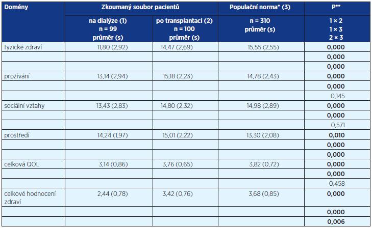 Srovnání doménových skóre dotazníku WHOQOL-BREF u pacientů na dialýze, po transplantaci a běžné populace