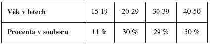 Rozdělení souboru podle věku respondentek