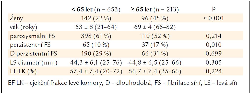 Základní charakteristiky souborů pacientů.