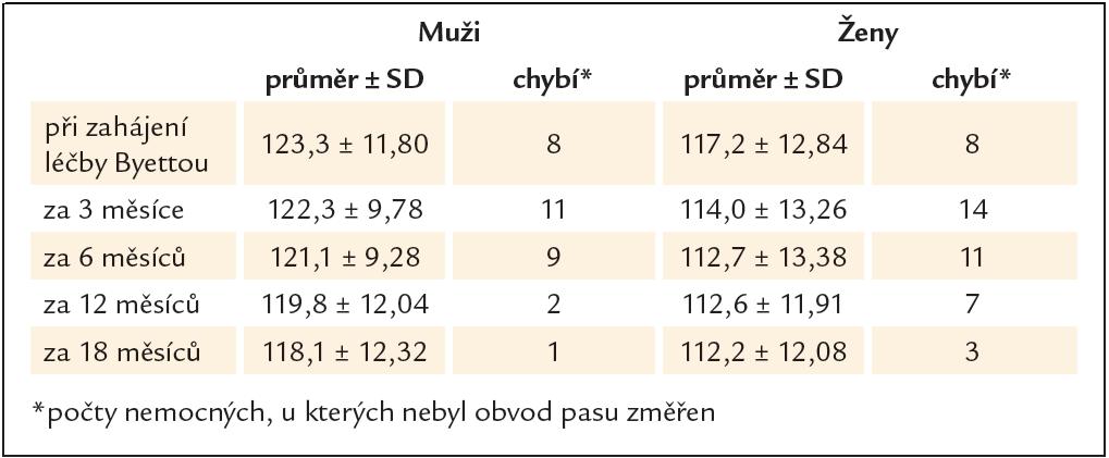 Průměrný obvod pasu (cm) v subpopulaci sledované nejméně 18 měsíců.