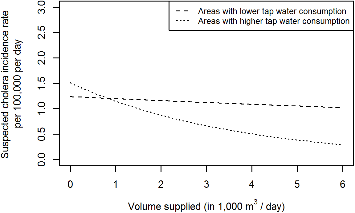 Predicted incidence rate of suspected cholera for 10,000 as a function of water volume supplied, stratified by neighbourhoods with higher (≥2.8 l per person per day) and lower (<2.8 l per person per day) tap water consumption.