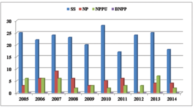 Rozdelenie prípadov podľa výskytu v jednotlivých rokoch a príčiny pádu z výšky.