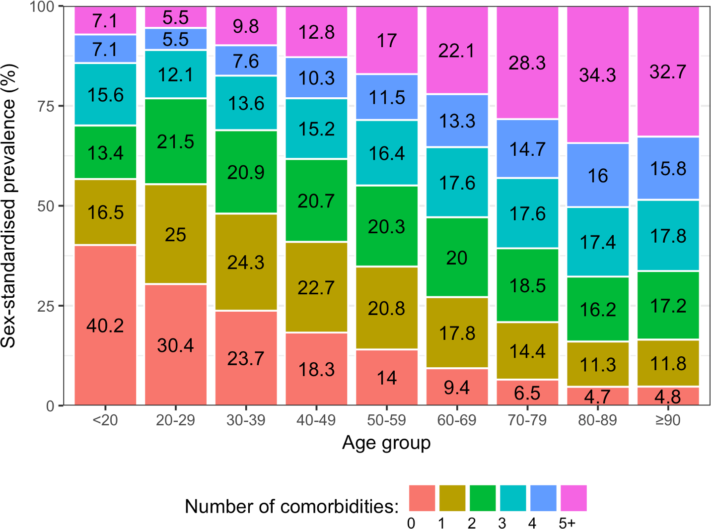 Sex-standardised prevalence of number of conditions in patients with incident cardiovascular disease by age group (years).