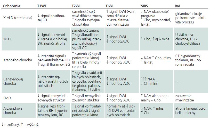 """Súhrnný prehľad MR zmien """"klasických"""" leukodystrofií (upravené podľa [28] a [5])."""