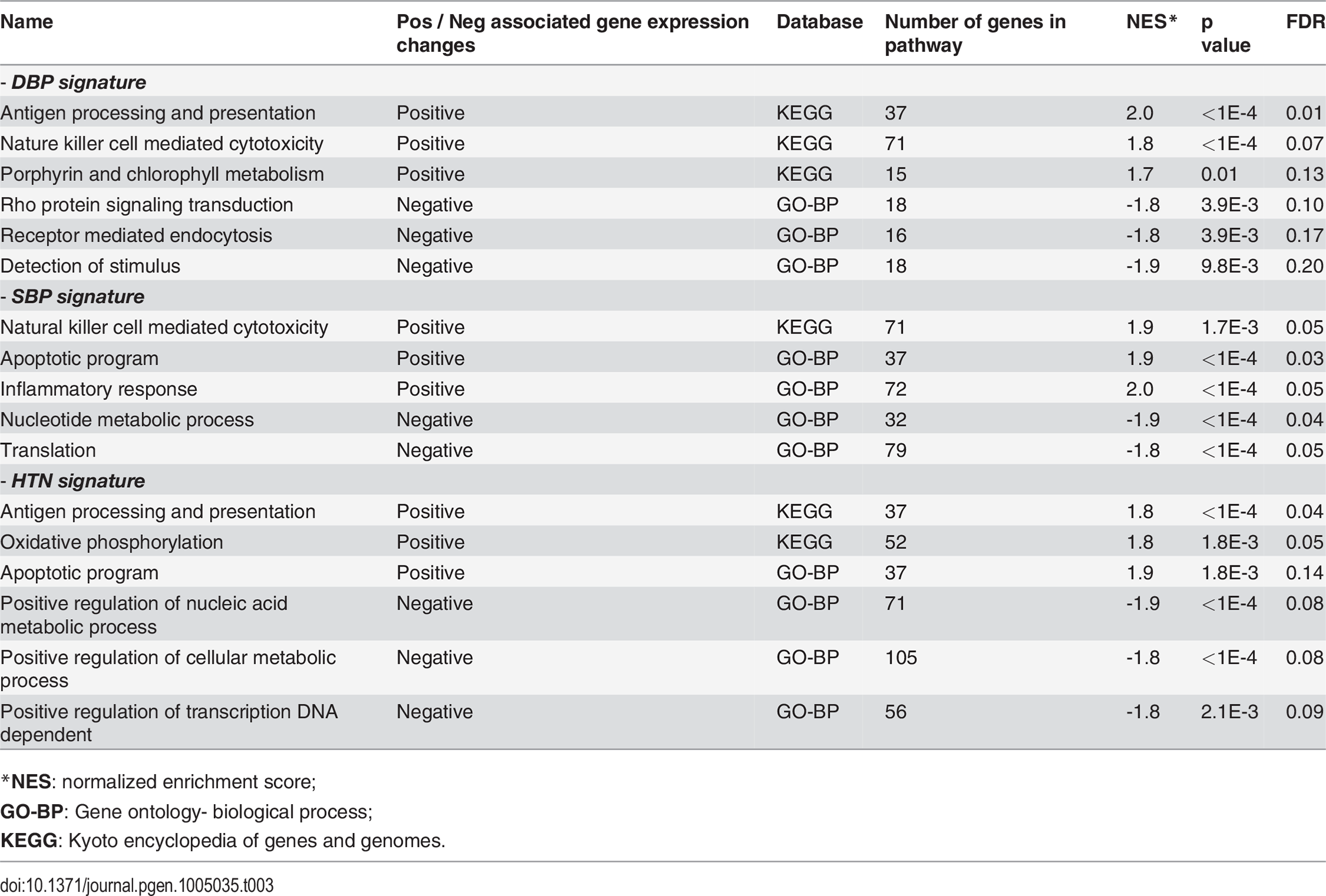 Gene set enrichment analysis for BP associated gene expression changes.