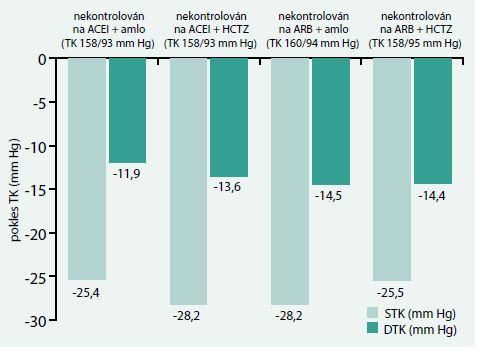 Změny krevního tlaku v průběhu studie PIANIST v závislosti na předchozí antihypertenzní medikaci