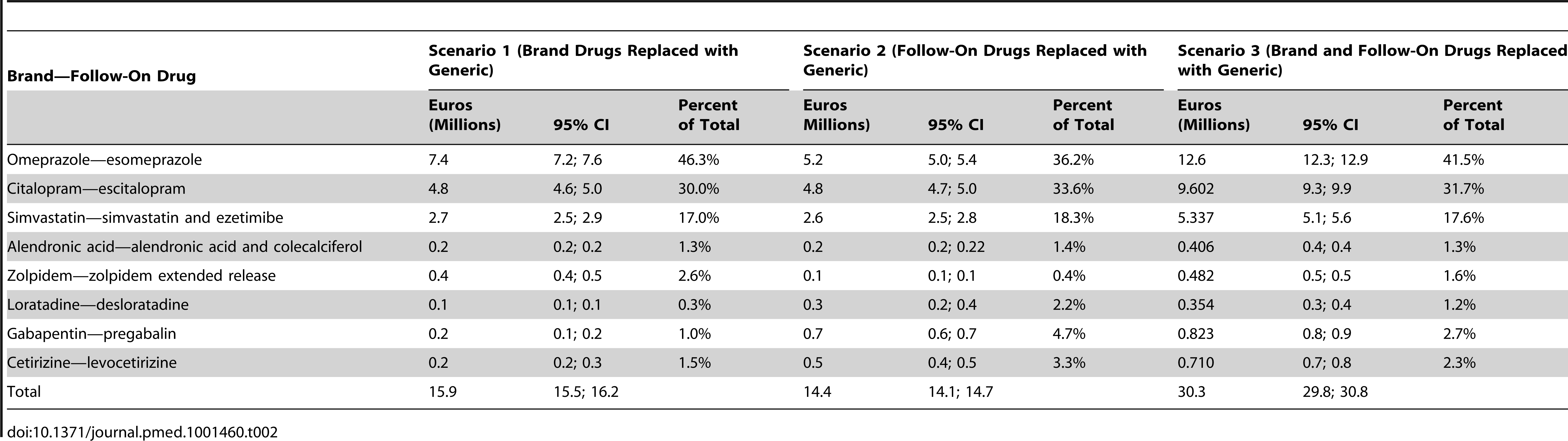 """""""Extra costs"""" in millions of Euros, 95% CIs, and percent of total prescriptions for three scenarios."""