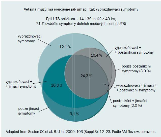 Výskyt symptomů LUTS u mužů (EpiLUTS).