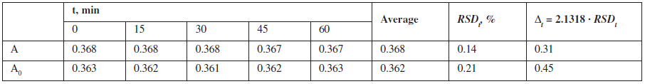 Results of the test solution temporal stability