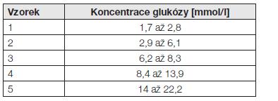 Koncentrační rozpětí testovaných vzorků pro stanovení opakovatelnosti