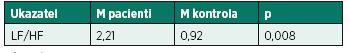 Hodnoty poměru LF/HF pacientů v porovnání s kontrolní skupinou v lehu 2 ortoklinostatické zkoušky (leh-stoj-leh).