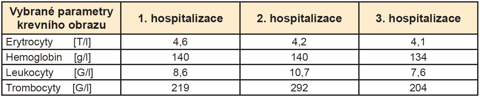 Porovnání vybraných parametrů krevního obrazu z 1., 2. a 3. hospitalizace