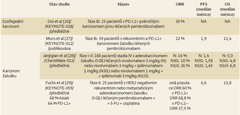 Přehled výsledků léčby u karcinomu jícnu a žaludku.