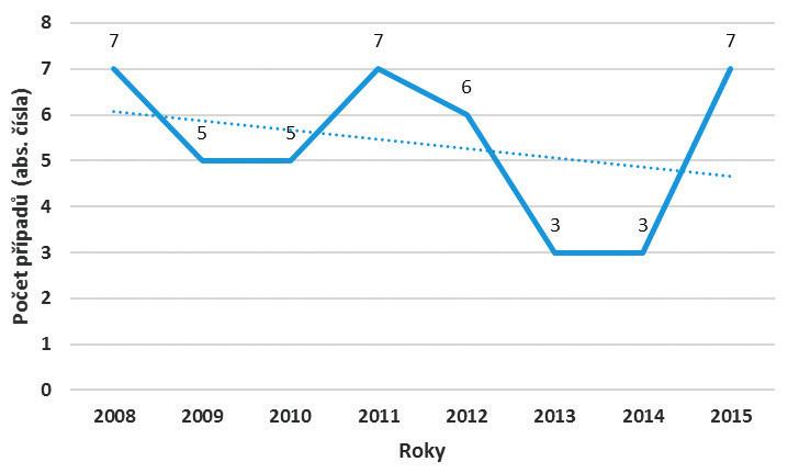 Výskyt tuberkulózy u pracovníků ve zdravotní a sociální péči v letech 2008–2015 (abs. čísla)
