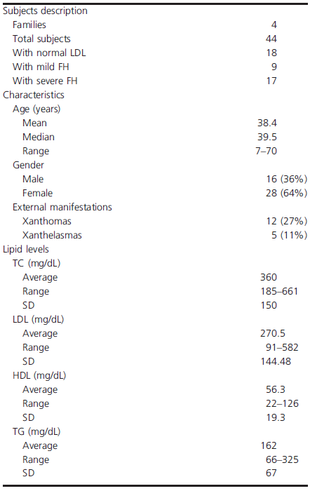 Lipid levels and general characteristics of families enrolled in the study.