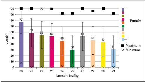 Půměrné ocenění jednotlivých tvarů pro laterální řezáky