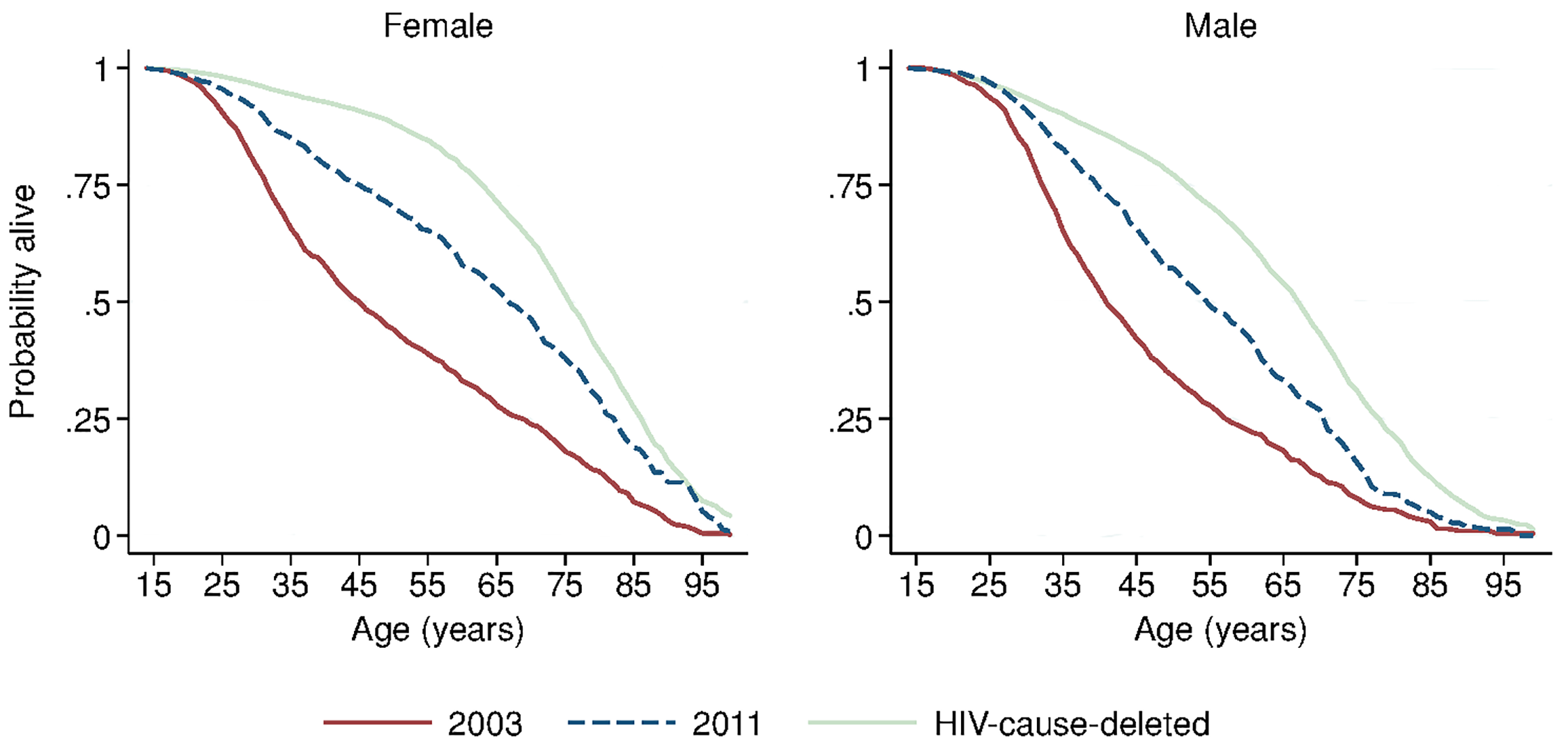 Sex-specific survival curves: 2003, 2011, and HIV-cause-deleted.