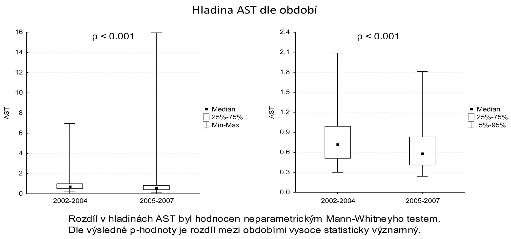 Srovnání pooperační elevace ALT Graph 3: Comparison of the post-operative ALT elevation rates