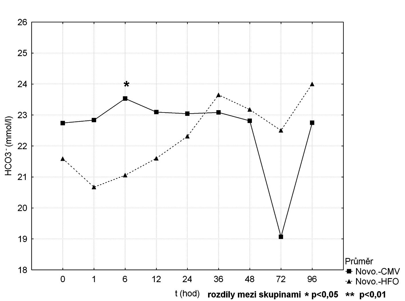 Srovnání průběhu HCO<sub>3</sub><sup>-</sup> mezi CMV a HFOV