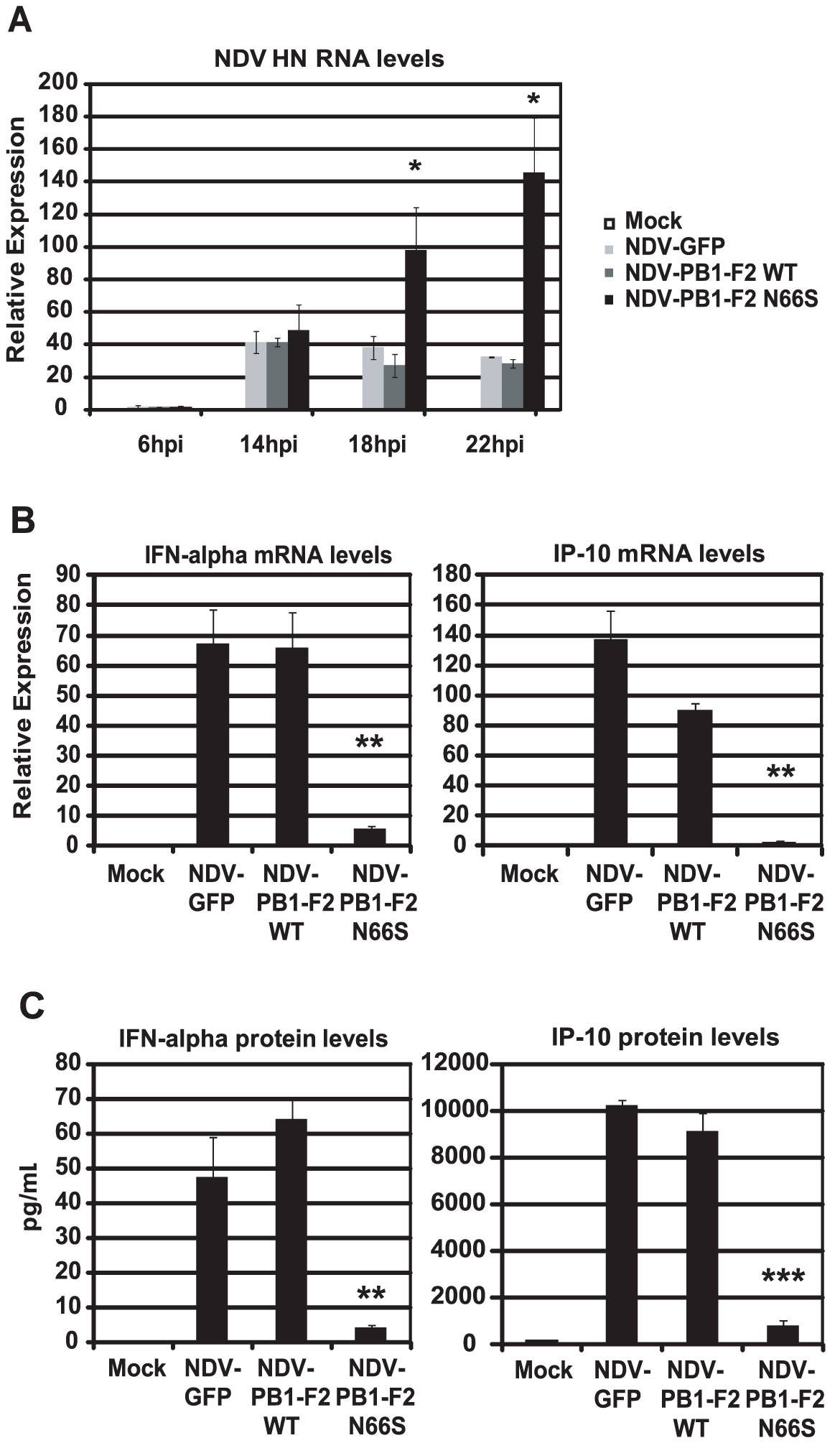 PB1-F2 N66S inhibits NDV induced IFN in primary human dendritic cells.