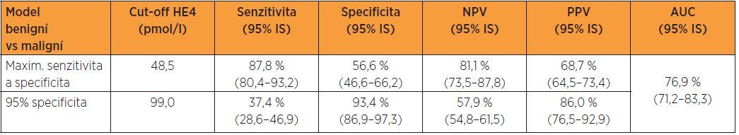 Logistický regresní model – maximum součtu senzitivity a specificity a daná 95% specificita