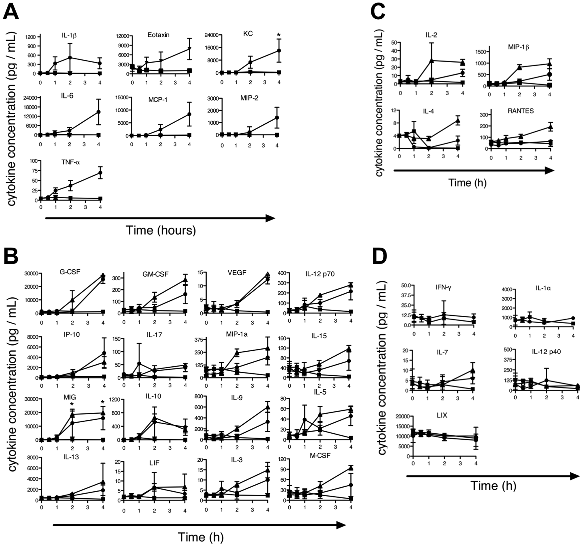 Evaluation of cytokine profile during the LT-induced Early Response Phenotype.
