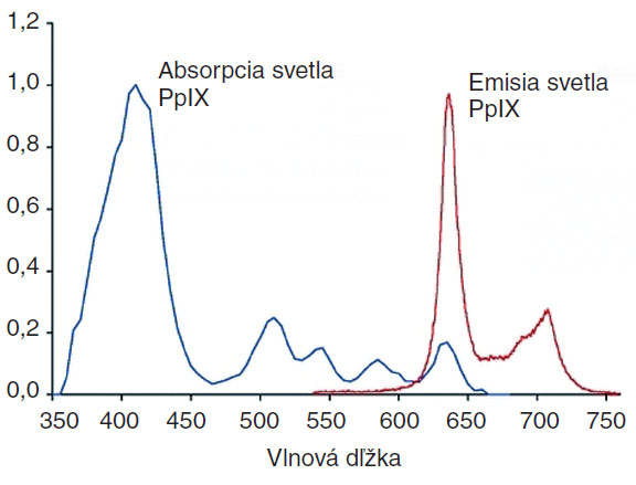 """Absorpcia a emisia PpIX. Graf znázorňuje intenzitu absorpcie a následnej emisie. Emisia s maximom okolo 630 nm je dôvodom pozorovania oranžových """"bodiek"""" pri vyšetrení Woodovou lampou."""