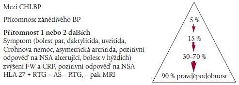 Schéma 5. Pravděpodobnost AS/axiální SpA.