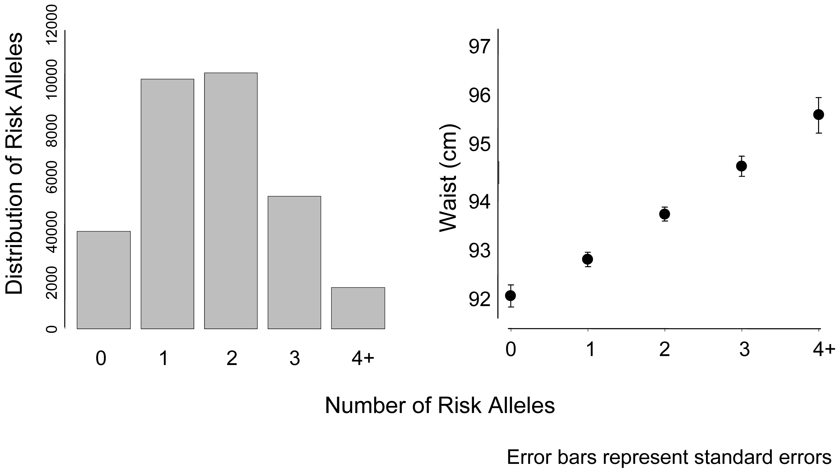 Mean waist circumference by number of risk alleles for <i>FTO</i>, <i>MC4R</i>, and <i>NRXN3</i>.