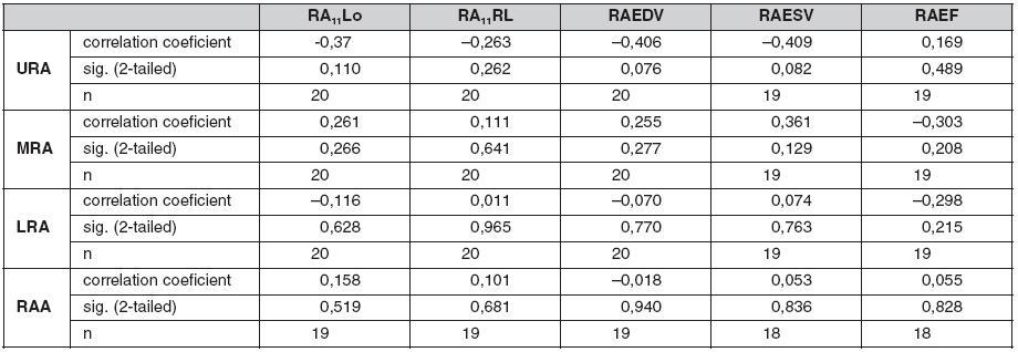 Korelace elektrických potenciálů a echokardiograficky stanovených parametrů pravé předsíně