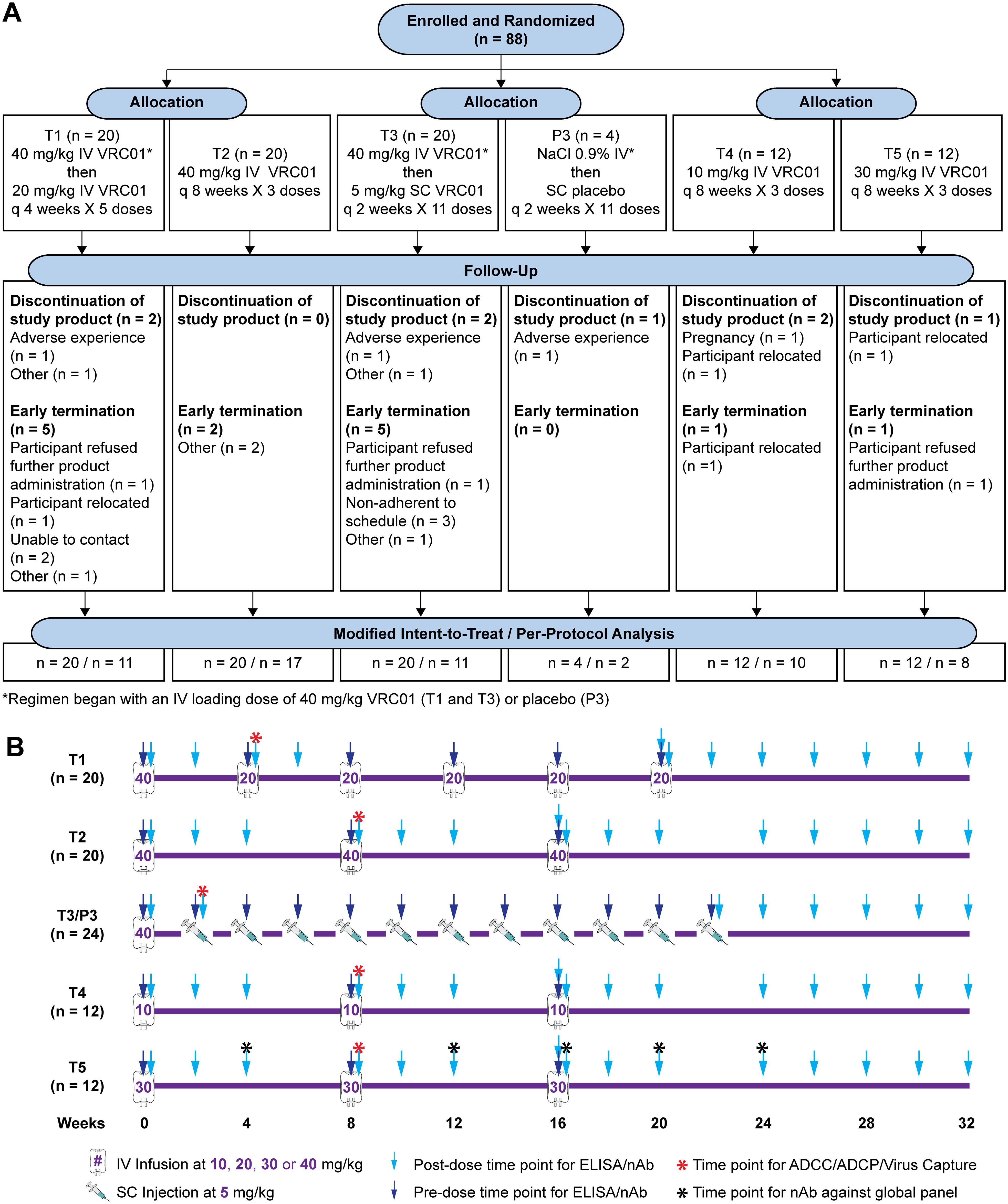 HVTN 104 CONSORT flow diagram (A) and specimen collection schedule (B).