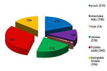 Příčiny profesionálních onemocnění hlášených v roce 2012 podle vyhlášky č. 432/2003 Sb.