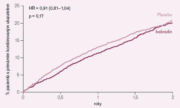 Vliv podávání ivabradinu na primární endpoint v subpopulaci pacientů se vstupní SF > 70/min.