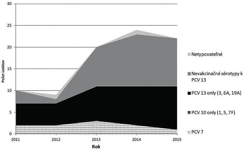 Záchyt vakcinačných (PCV10, PCV13) a nevakcinačných sérotypov spôsobujúcich invazívne pneumokokove ochorení (IPO) v SR v skupine 65 a viac ročných, 2011–2015.