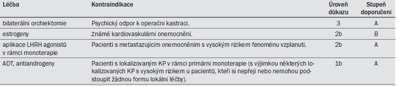 Tab. 13.6. Kontraindikace pro různé typy léčby.