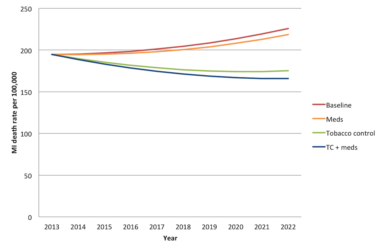 Overall mortality trend for myocardial infarctions in India over the period 2013–2022.