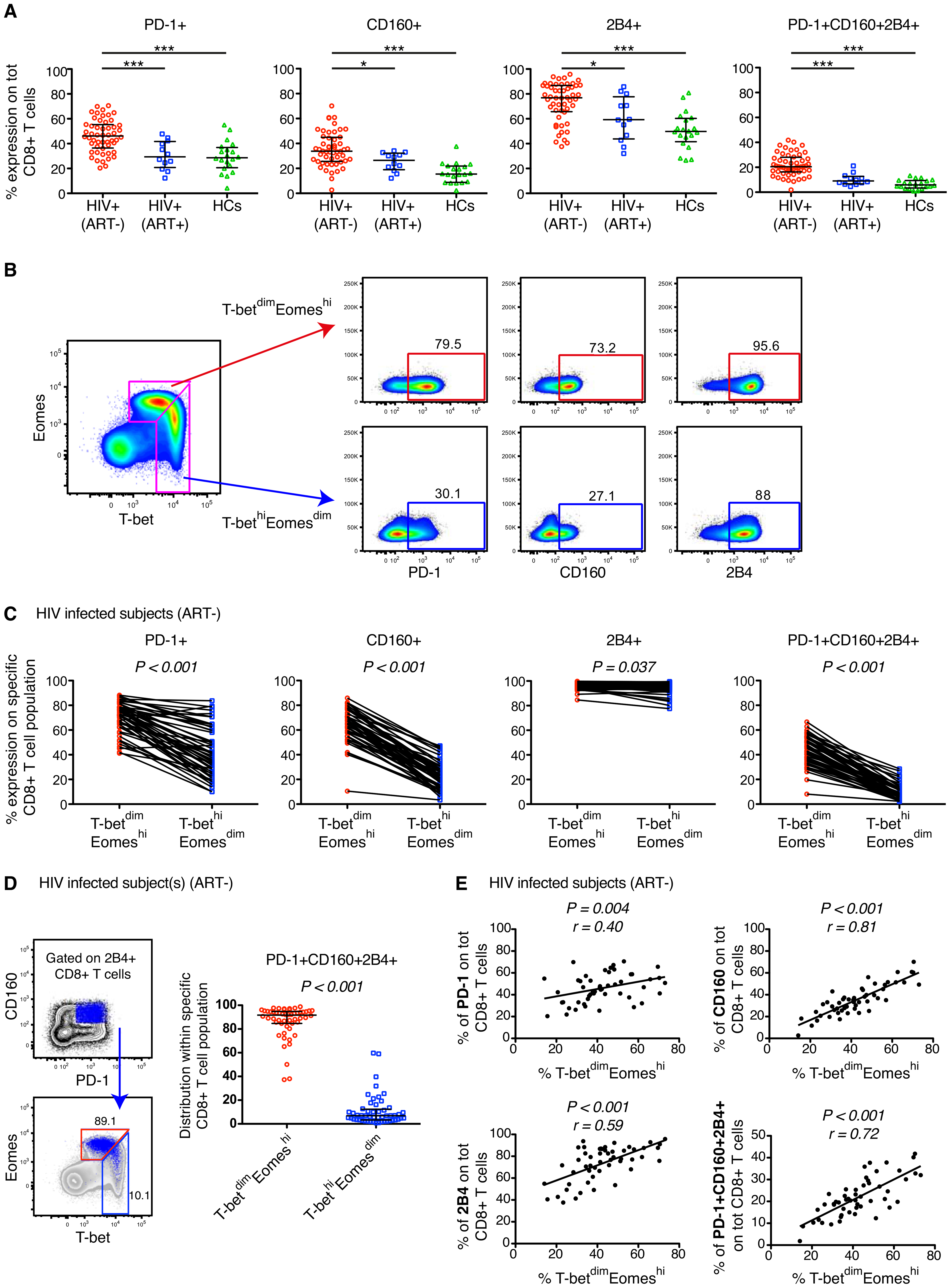 Expression patterns of inhibitory receptors and T-bet/Eomes on total CD8+ T cells.