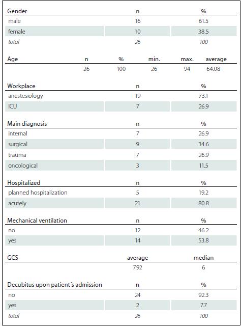 Patient Basic demographic data (n = 26).