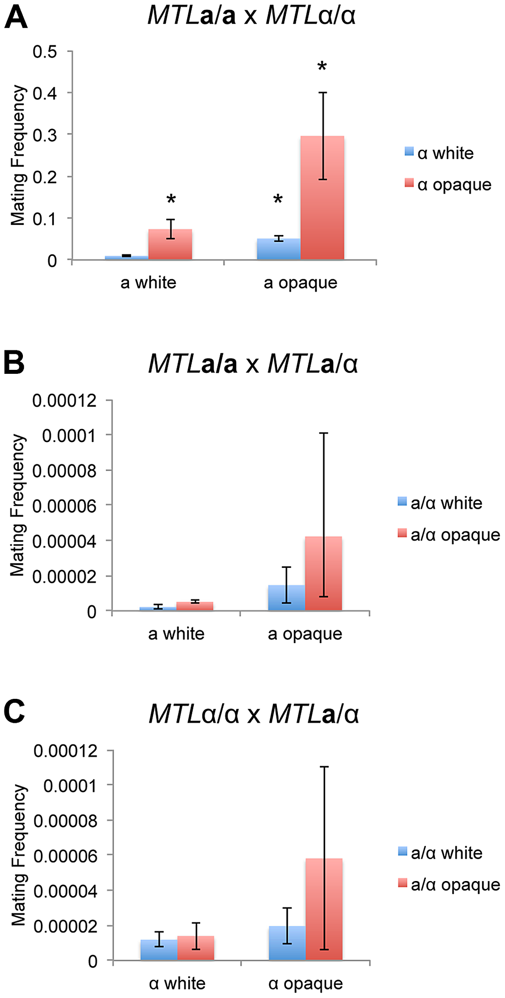 The white-opaque switch regulates <i>C. tropicalis</i> mating in a, α, and a/α cells.