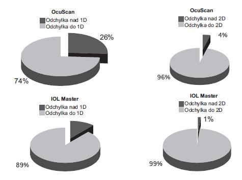 Srovnání četnosti odchylek nad 1,0 D a nad 2,0 D u OB a UZB od optimalizované hodnoty dioptrické síly NOČ.